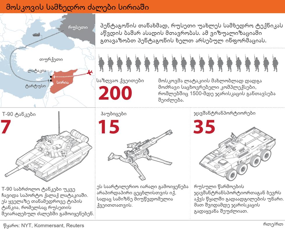 მოსკოვის სამხედრო ძალები სირიაში